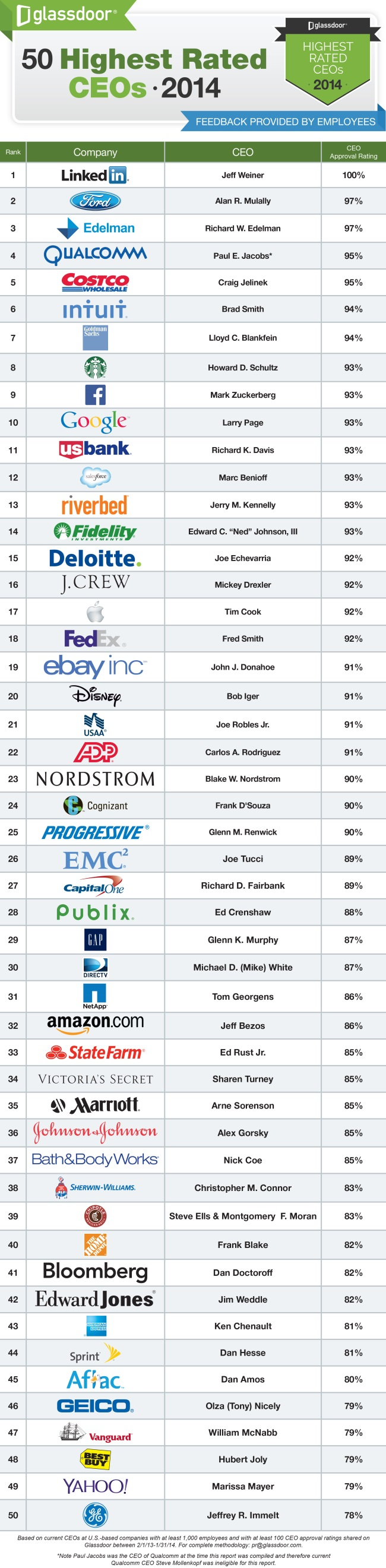 highest-rated-CEOs-2014